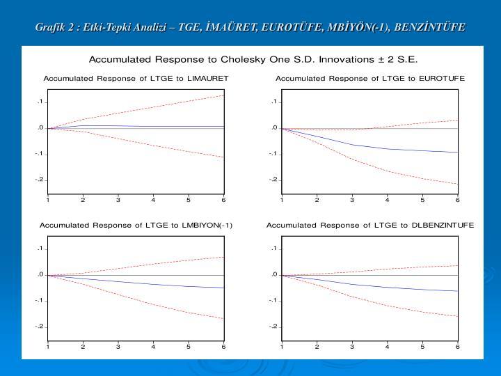 Grafik 2 : Etki-Tepki Analizi – TGE, İMAÜRET, EUROTÜFE, MBİYÖN(-1),