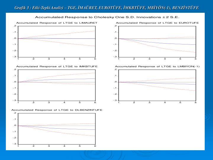 Grafik 3 : Etki-Tepki Analizi – TGE, İMAÜRET, EUROTÜFE, İMKBTÜFE, MBİYÖN(-1),