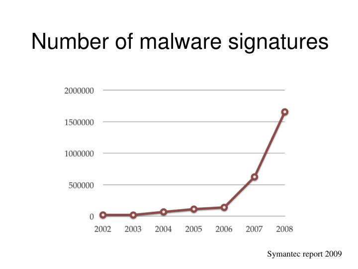 Number of malware signatures