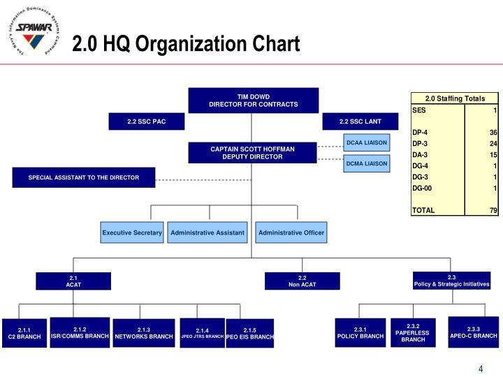 2.0 HQ Organization Chart