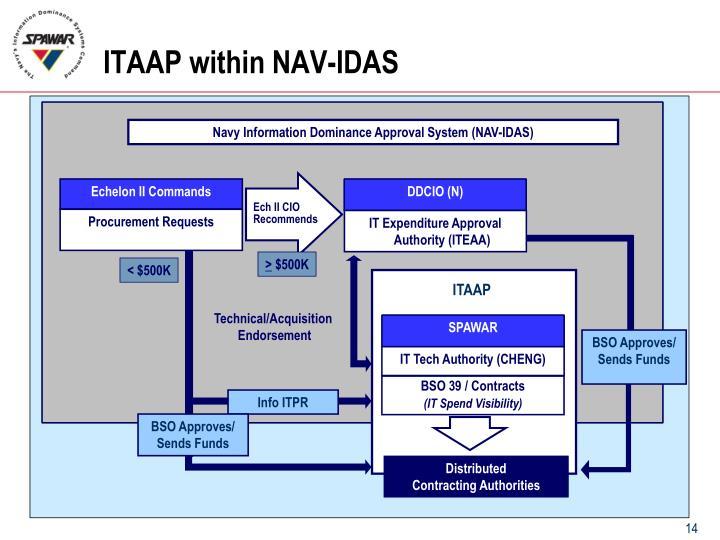 ITAAP within NAV-IDAS