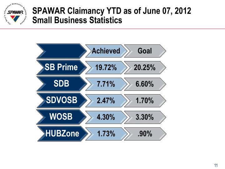SPAWAR Claimancy YTD as of June 07, 2012