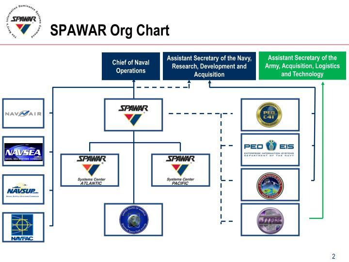SPAWAR Org Chart