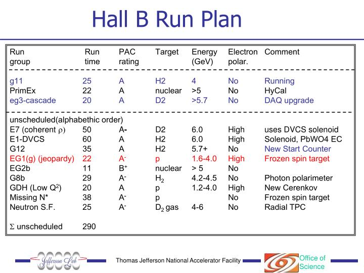 Hall B Run Plan