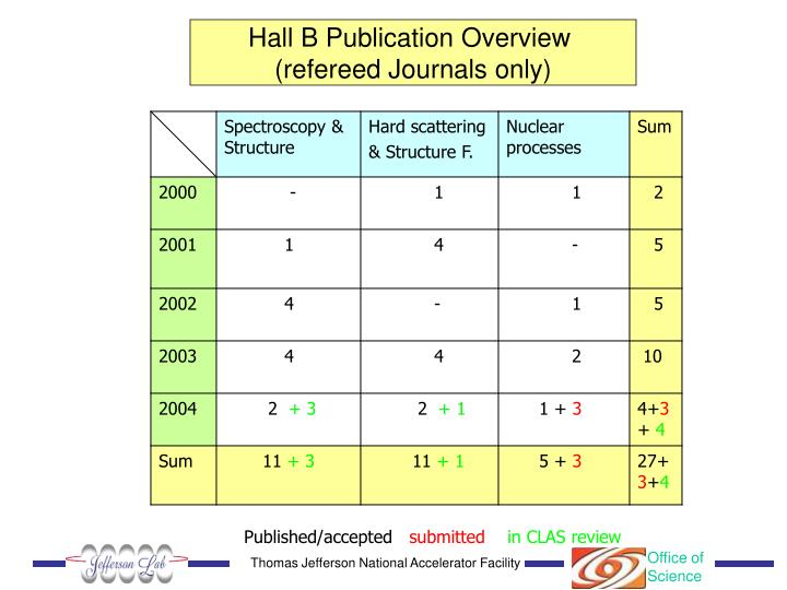 Hall B Publication Overview