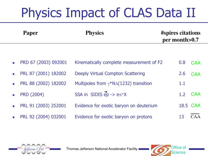 Physics Impact of CLAS Data II