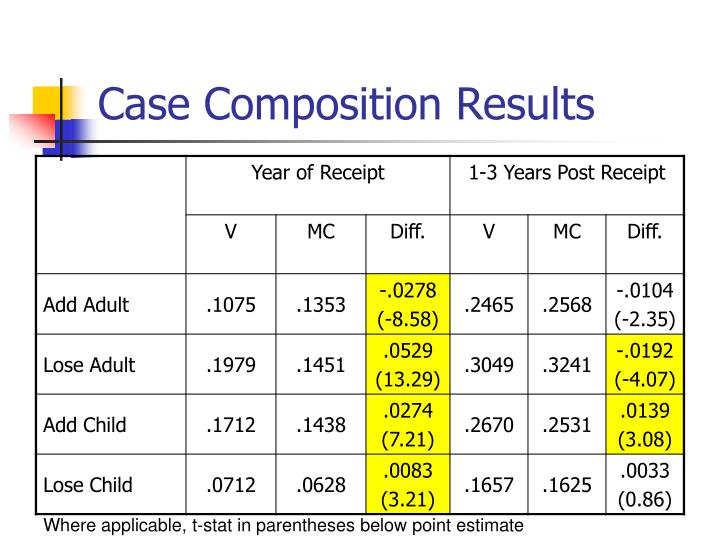 Case Composition Results