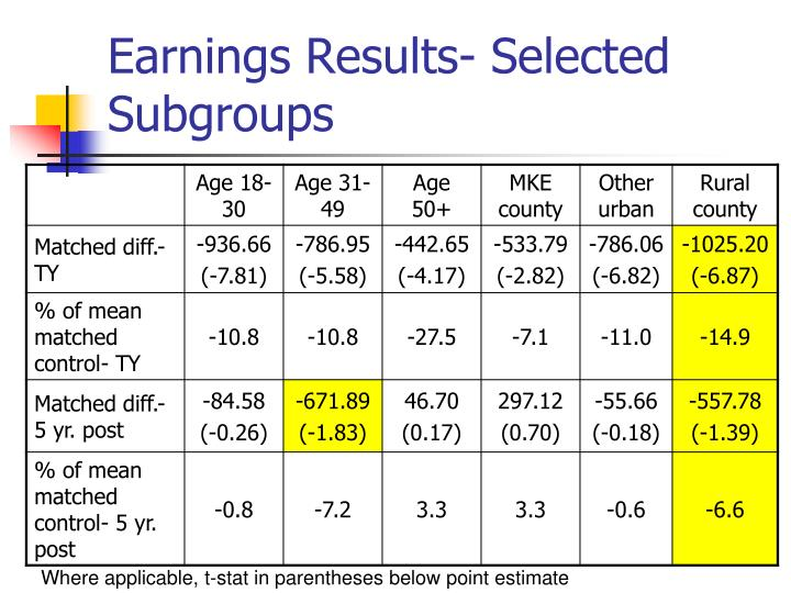 Earnings Results- Selected Subgroups