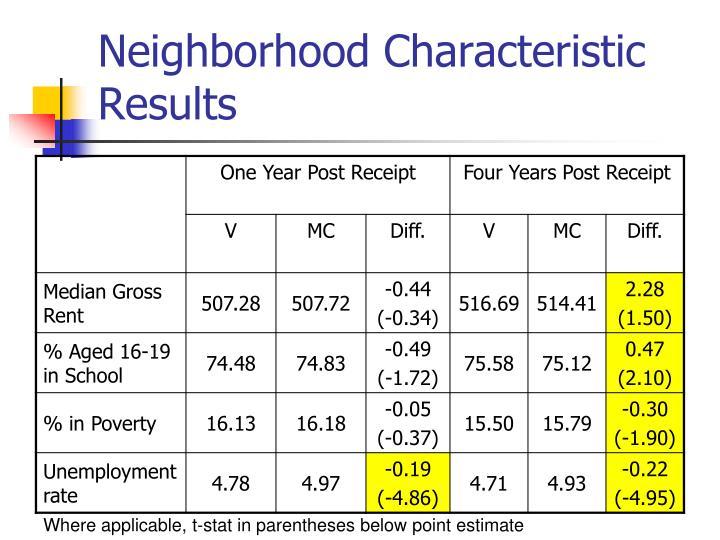 Neighborhood Characteristic Results
