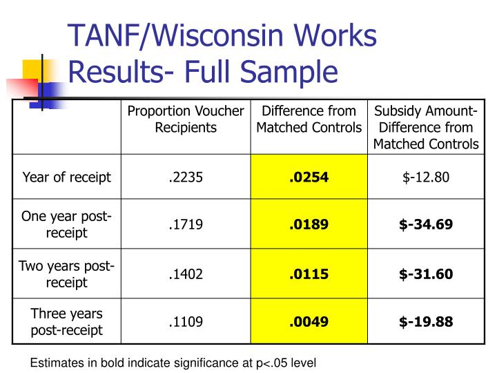 TANF/Wisconsin Works Results- Full Sample