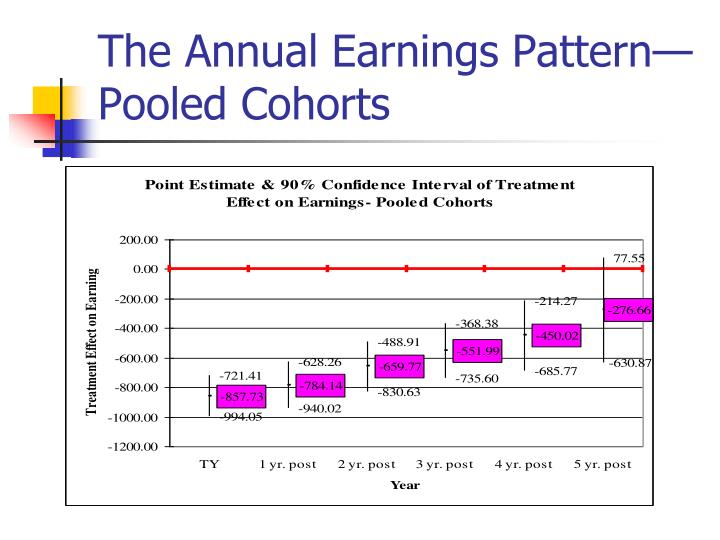 The Annual Earnings Pattern— Pooled Cohorts