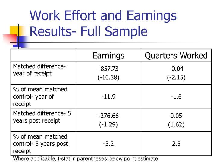 Work Effort and Earnings Results- Full Sample