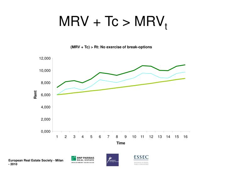 (MRV + Tc) > Rt: No exercise of break-options