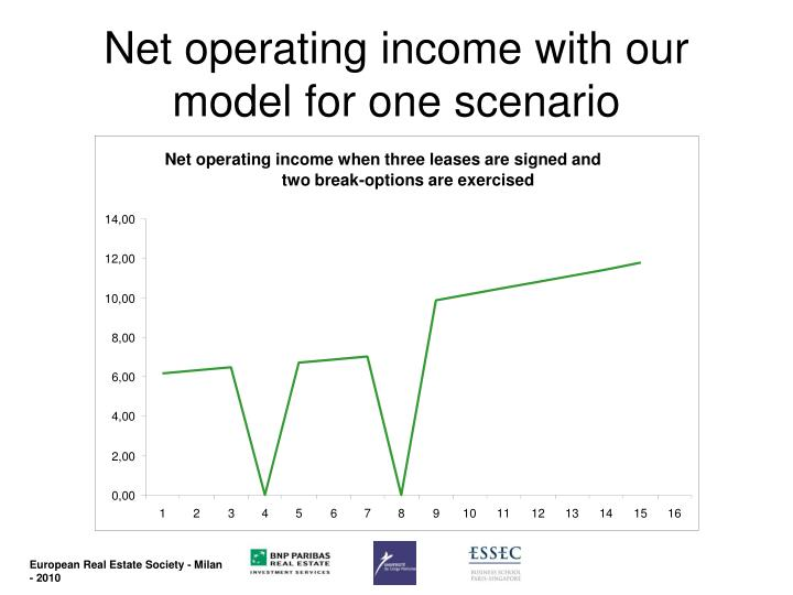 Net operating income when three leases are signed and