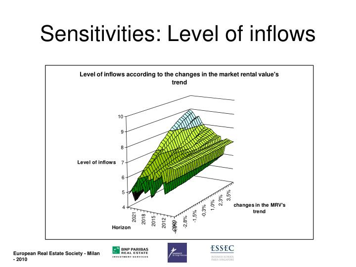 Sensitivities: Level of inflows