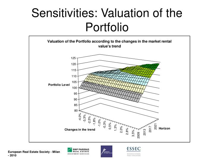 Sensitivities: Valuation of the Portfolio