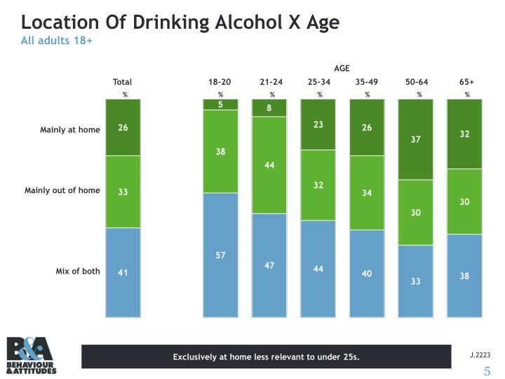 Location Of Drinking Alcohol X Age
