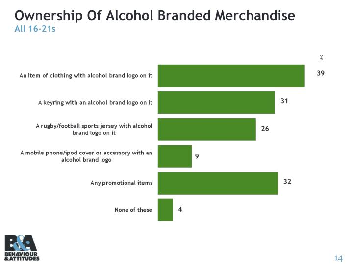 Ownership Of Alcohol Branded Merchandise