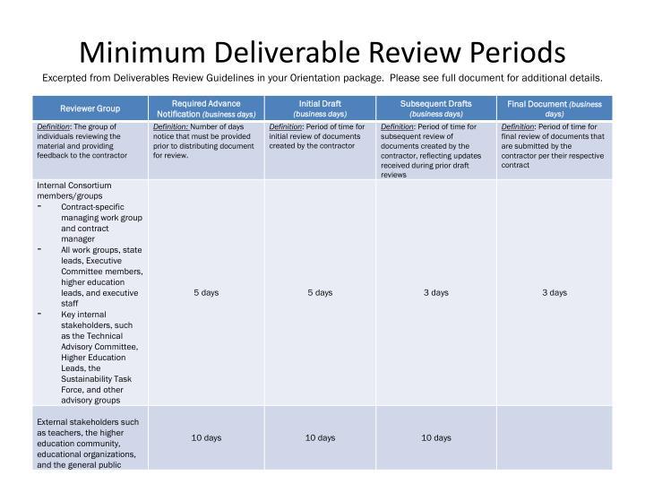 Minimum Deliverable Review Periods
