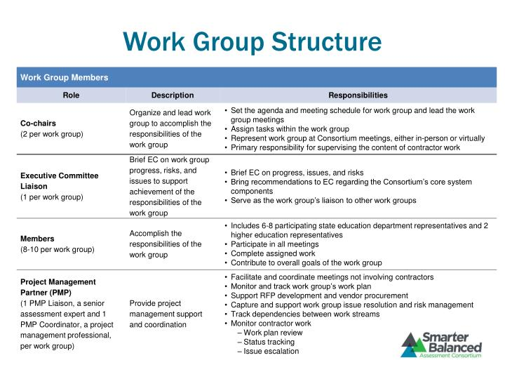 Work Group Structure