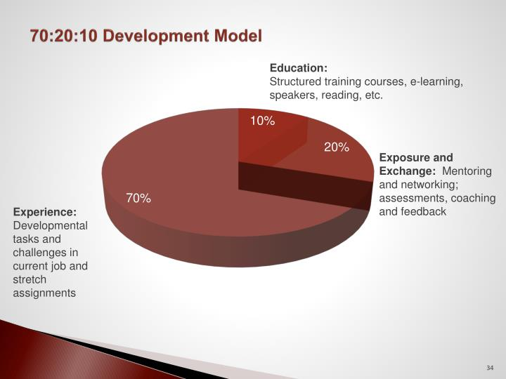 70:20:10 Development Model