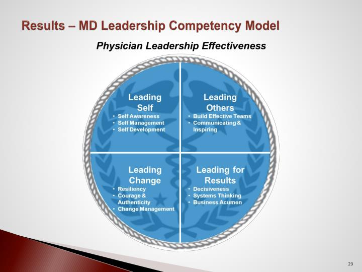 Results – MD Leadership Competency Model
