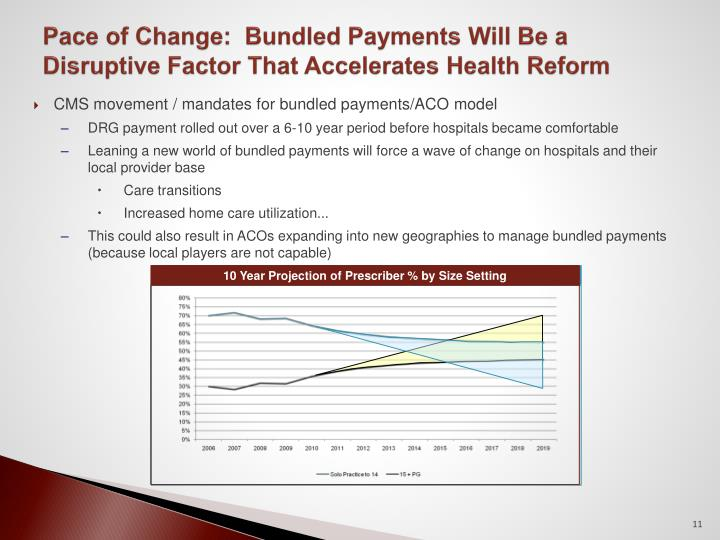 CMS movement / mandates for bundled payments/ACO model