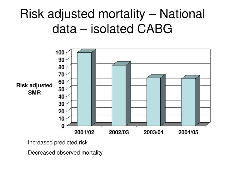Risk adjusted mortality – National data – isolated CABG