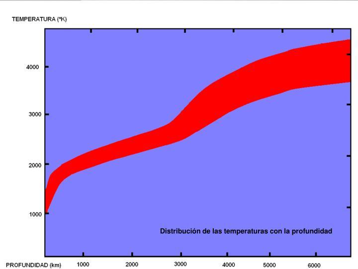 Distribución de las temperaturas con la profundidad