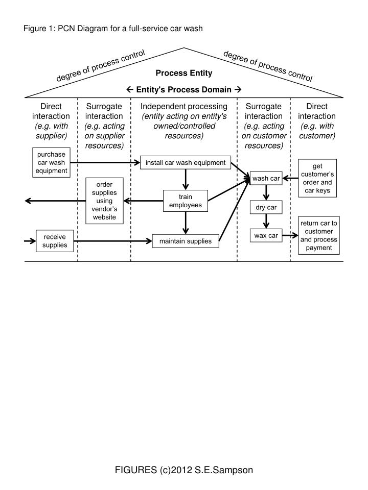 PPT - Figure 1: PCN Diagram for a full-service car wash PowerPoint ...