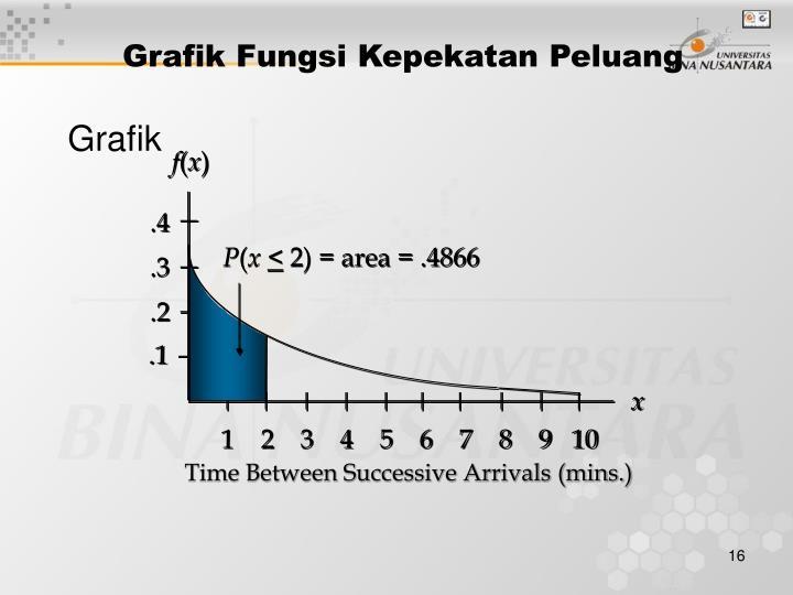 Grafik Fungsi Kepekatan Peluang