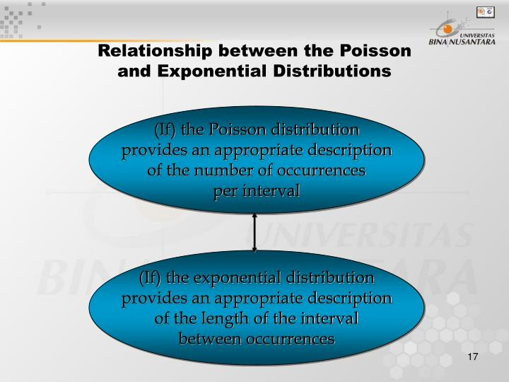 Relationship between the Poisson