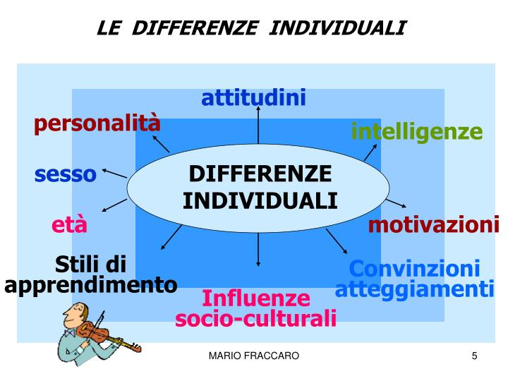 LE  DIFFERENZE  INDIVIDUALI
