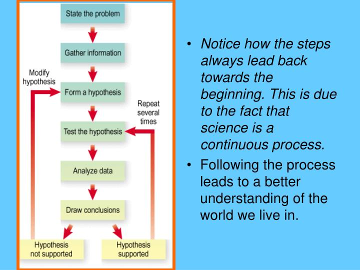 Notice how the steps always lead back towards the beginning. This is due to the fact that science is a continuous process.