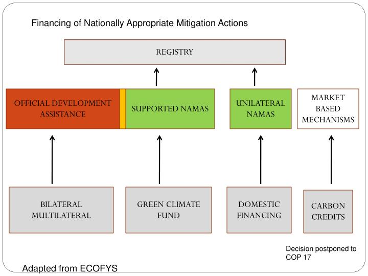 Financing of Nationally Appropriate Mitigation Actions