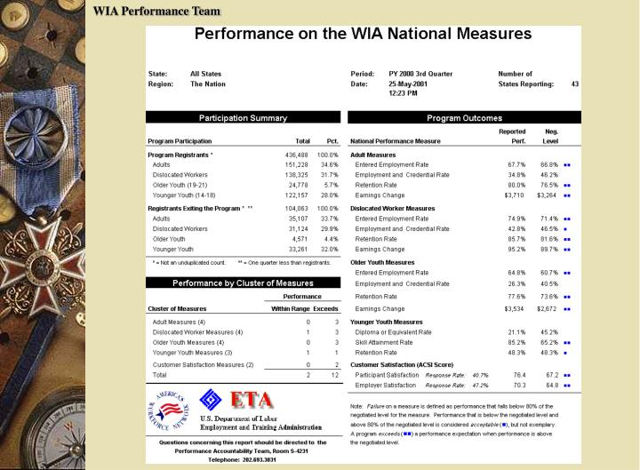 WIA Performance Team