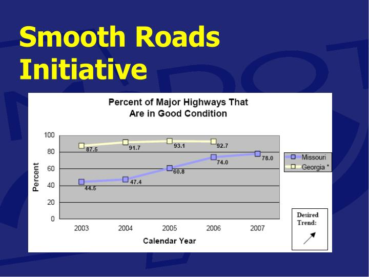 Smooth Roads Initiative