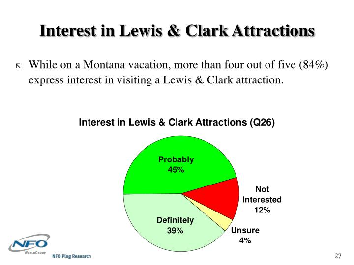 Interest in Lewis & Clark Attractions