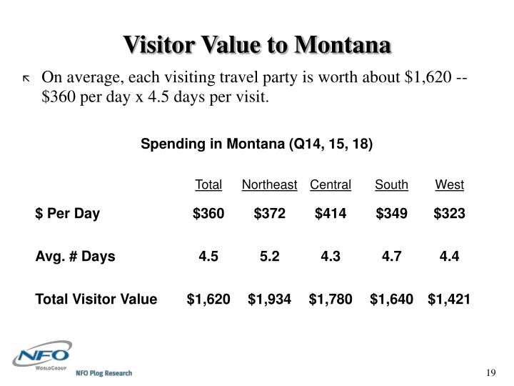 Visitor Value to Montana