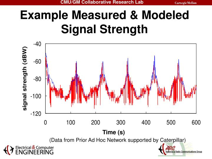 Example Measured & Modeled Signal Strength