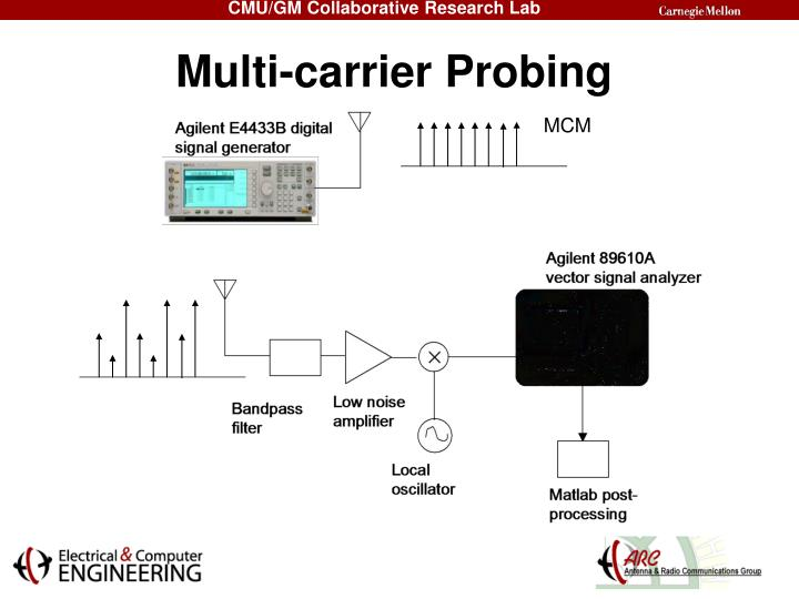 Multi-carrier Probing