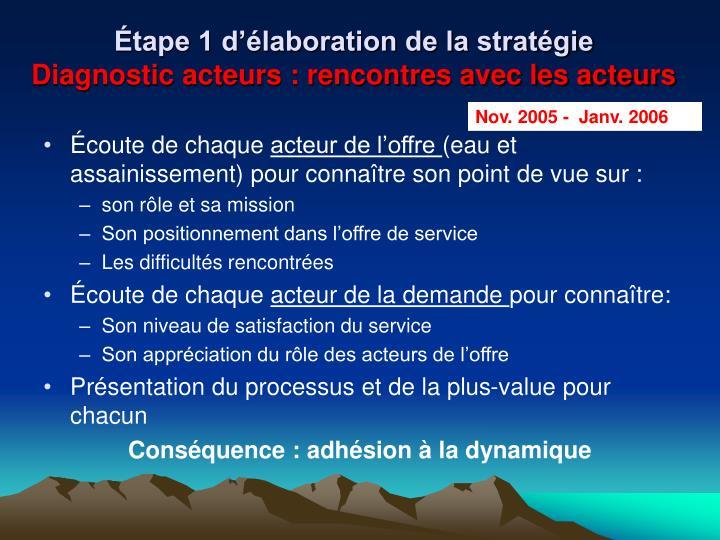 Étape 1 d'élaboration de la stratégie
