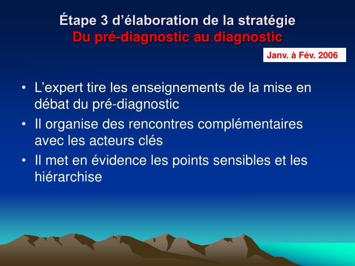 Étape 3 d'élaboration de la stratégie