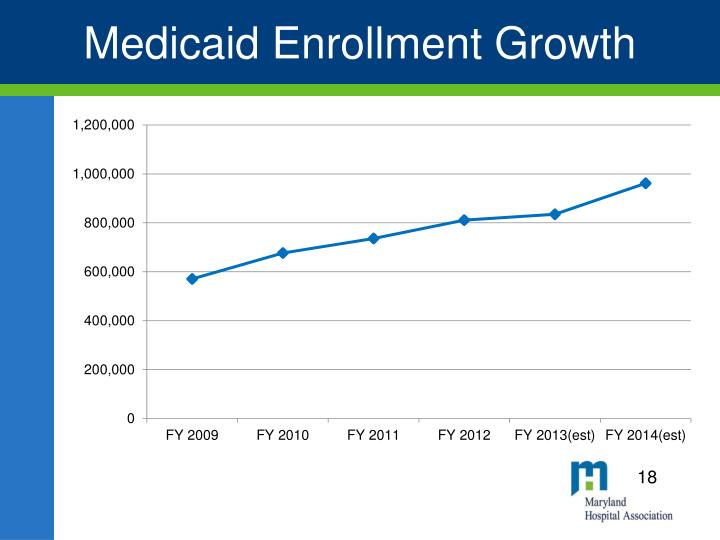 Medicaid Enrollment Growth