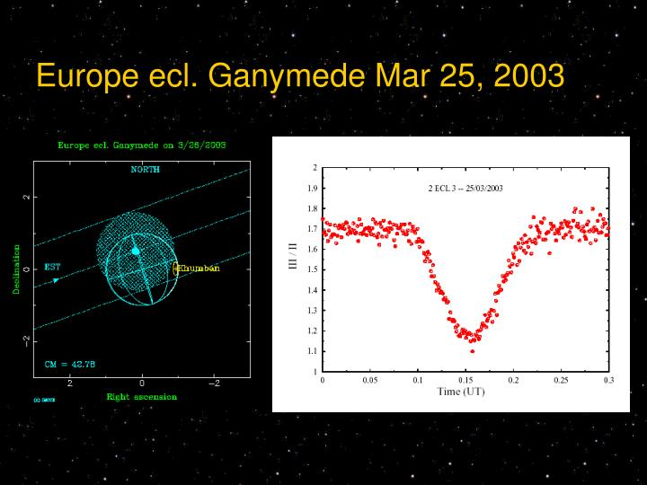 Europe ecl. Ganymede Mar 25, 2003