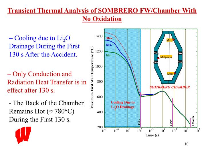 Transient Thermal Analysis of SOMBRERO FW/Chamber With No Oxidation