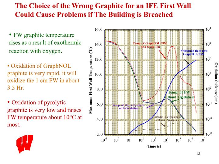 The Choice of the Wrong Graphite for an IFE First Wall Could Cause Problems if The Building is Breached