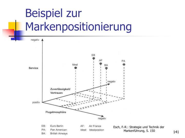 Beispiel zur Markenpositionierung