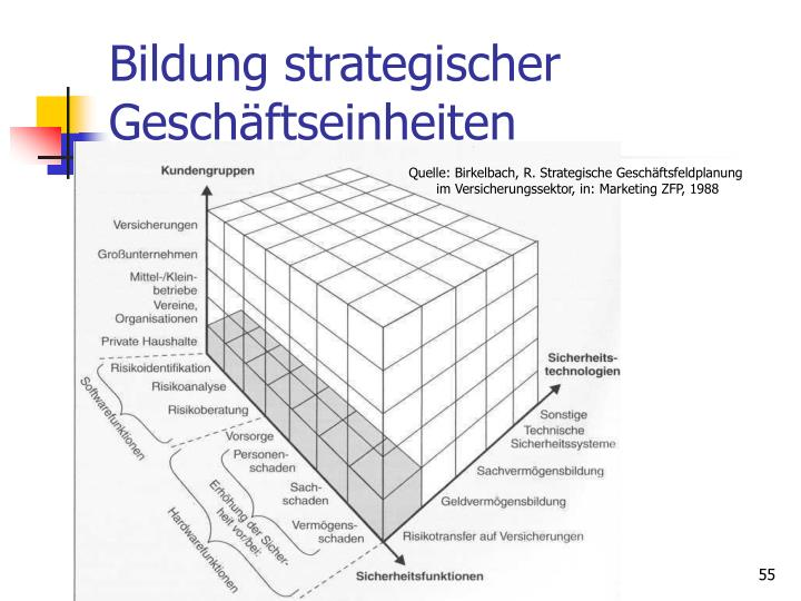 Bildung strategischer