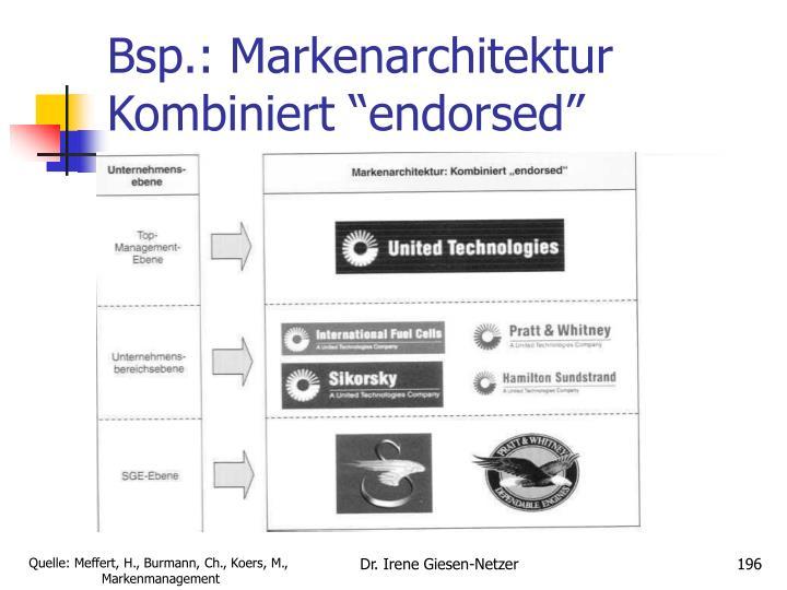 Bsp.: Markenarchitektur